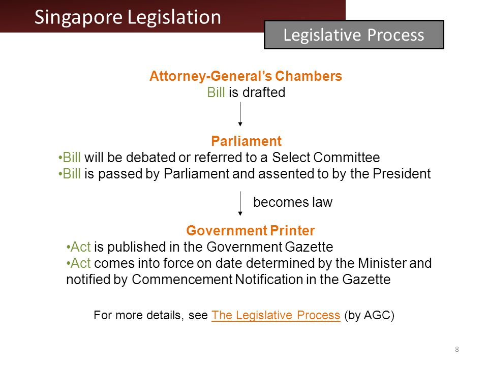 Attorney-Generals Chambers Bill is drafted Parliament Bill will be debated or referred to a Select Committee Bill is passed by Parliament and assented to by the President Government Printer Act is published in the Government Gazette Act comes into force on date determined by the Minister and notified by Commencement Notification in the Gazette Singapore Legislation Legislative Process becomes law 8 For more details, see The Legislative Process (by AGC)The Legislative Process