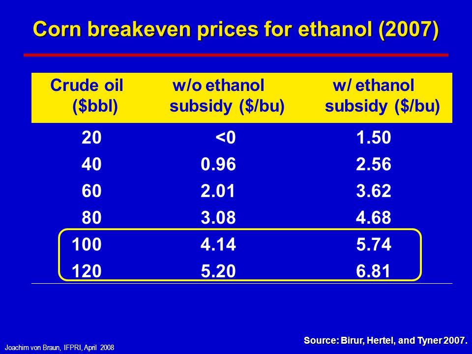 Joachim von Braun, IFPRI, April 2008 Corn breakeven prices for ethanol (2007) Crude oil ($bbl) w/o ethanol subsidy ($/bu) w/ ethanol subsidy ($/bu) 20 <01.50 400.962.56 602.013.62 803.084.68 1004.145.74 1205.206.81 Source: Birur, Hertel, and Tyner 2007.