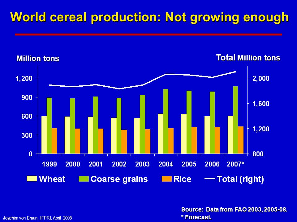 Joachim von Braun, IFPRI, April 2008 World cereal production: Not growing enough Source: Data from FAO 2003, 2005-08.
