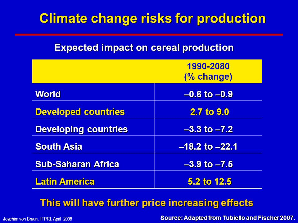 Joachim von Braun, IFPRI, April 2008 Climate change risks for production 1990-2080 (% change) World –0.6 to –0.9 Developed countries 2.7 to 9.0 2.7 to 9.0 Developing countries –3.3 to –7.2 South Asia –18.2 to –22.1 Sub-Saharan Africa –3.9 to –7.5 Latin America 5.2 to 12.5 5.2 to 12.5 Source: Adapted from Tubiello and Fischer 2007 Source: Adapted from Tubiello and Fischer 2007.