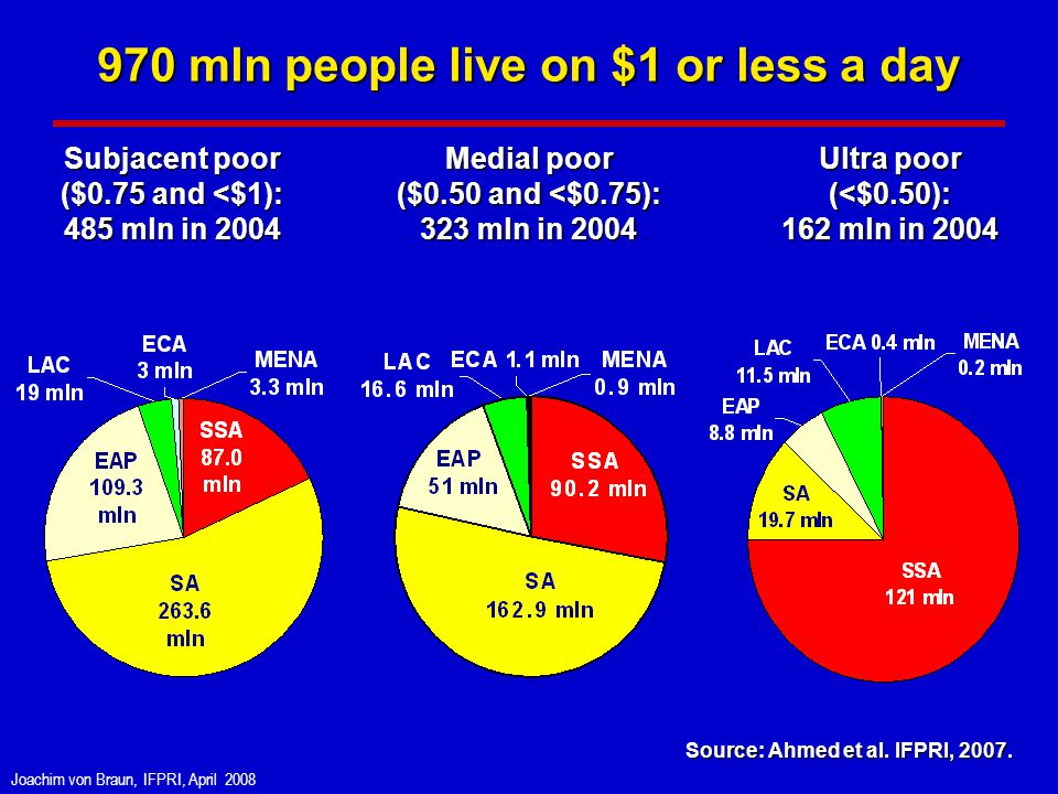 Joachim von Braun, IFPRI, April 2008 970 mln people live on $1 or less a day Subjacent poor ($0.75 and <$1): 485 mln in 2004 Ultra poor (<$0.50): 162 mln in 2004 Medial poor ($0.50 and <$0.75): 323 mln in 2004 Source: Ahmed et al.