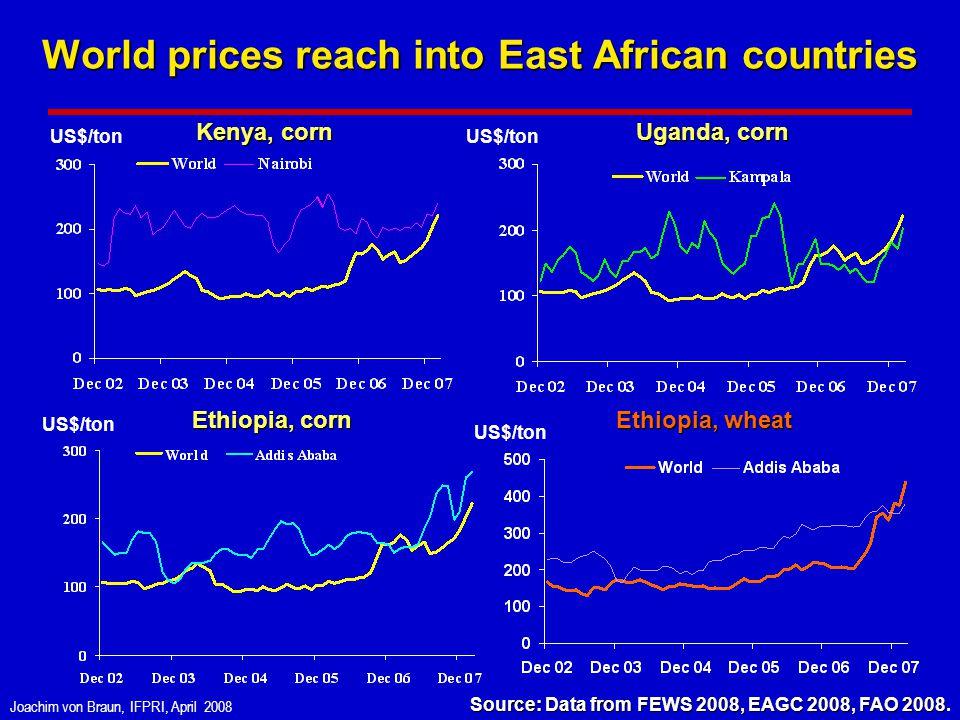 Joachim von Braun, IFPRI, April 2008 World prices reach into East African countries Ethiopia, corn Kenya, corn Uganda, corn Ethiopia, wheat US$/ton Source: Data from FEWS 2008, EAGC 2008, FAO 2008 Source: Data from FEWS 2008, EAGC 2008, FAO 2008.