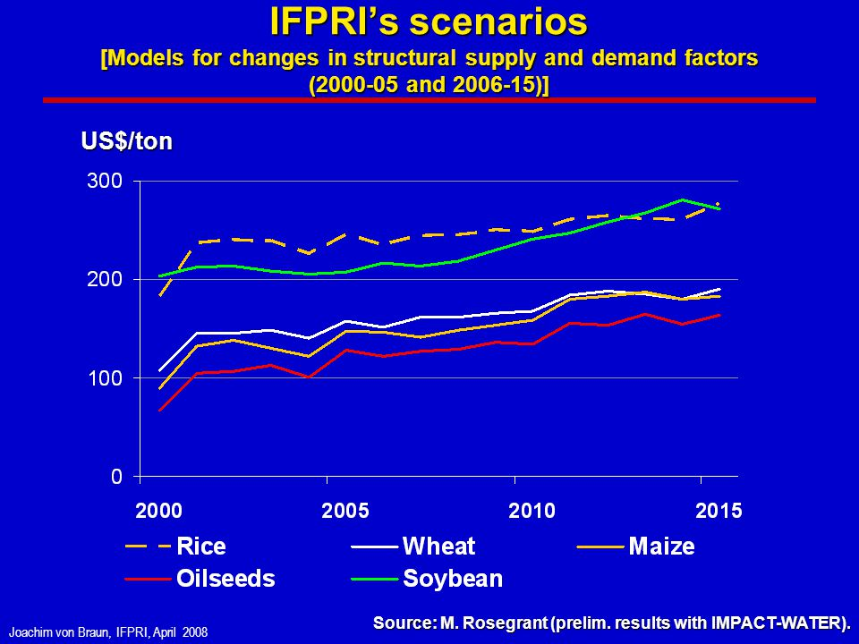 Joachim von Braun, IFPRI, April 2008 Small quantity changes have large effects on cereal prices 100 D 2000 S 2000 D 2007 S 2007 204 P 2,120 million tons 2000=100 1,917 Q Source: Based on data from FAO 2003, 2005-08.
