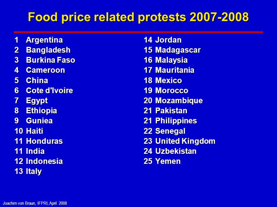 Joachim von Braun, IFPRI, April 2008 Food price related protests 2007-2008 1Argentina 2Bangladesh 3Burkina Faso 4Cameroon 5China 6Cote d Ivoire 7Egypt 8Ethiopia 9Guniea 10Haiti 11Honduras 11India 12Indonesia 13Italy 14Jordan 15Madagascar 16Malaysia 17Mauritania 18Mexico 19Morocco 20Mozambique 21Pakistan 21Philippines 22Senegal 23United Kingdom 24Uzbekistan 25Yemen