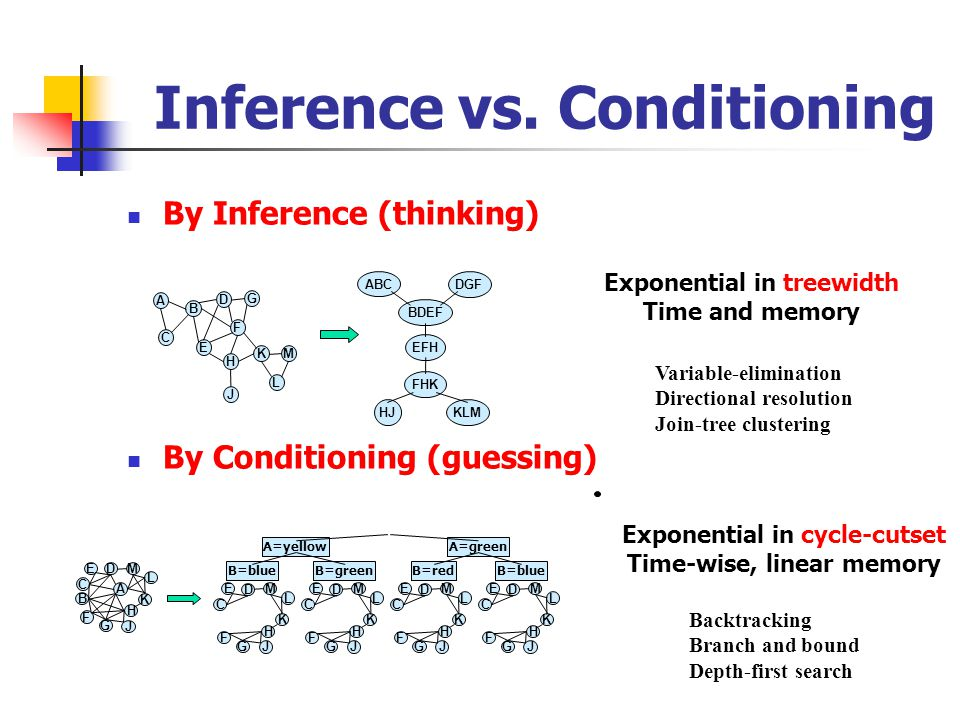 Inference vs.