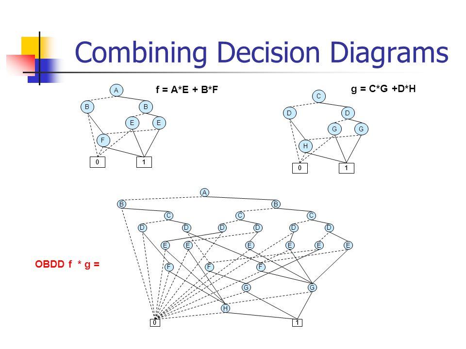Combining Decision Diagrams f = A*E + B*F g = C*G +D*H B A F 01 E B E D C H 01 G D G B A C DD C B DD C DD 01 H GG FFF EEEEEE OBDD f * g =