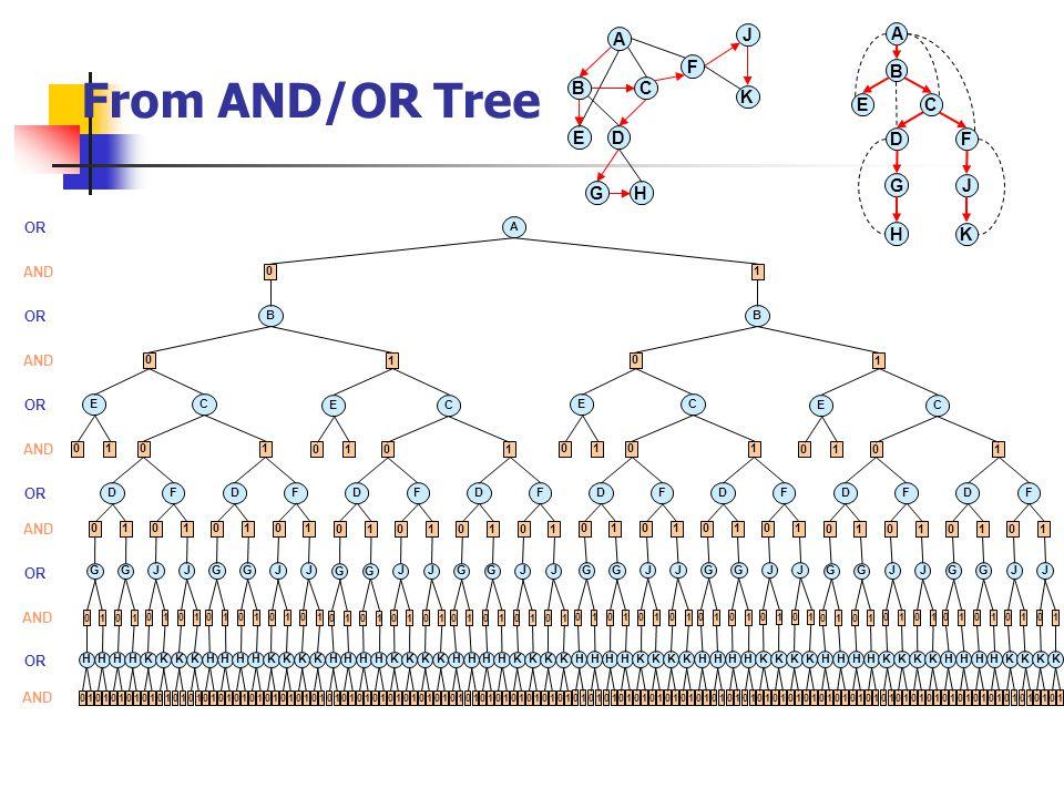 From AND/OR Tree A D BC E F A D B CE F GH J K G H J K A OR 0 AND 1 B OR B 0 AND 1 0 1 E OR C EC EC EC DFDF DFDF DFDF DFDF AND 0101 0101 0101 0101 OR AND 0 G HH 0101 01 1 G HH 0101 01 0 J KK 0101 01 1 J KK 0101 01 0 G HH 0101 01 1 G HH 0101 01 0 J KK 0101 01 1 J KK 0101 01 0 G HH 0101 01 1 G HH 0101 01 0 J KK 0101 01 1 J KK 0101 01 0 G HH 0101 01 1 G HH 0101 01 0 J KK 0101 01 1 J KK 0101 01 0 G HH 0101 01 1 G HH 0101 01 0 J KK 0101 01 1 J KK 0101 01 0 G HH 0101 01 1 G HH 0101 01 0 J KK 0101 01 1 J KK 0101 01 0 G HH 0101 01 1 G HH 0101 01 0 J KK 0101 01 1 J KK 0101 01 0 G HH 0101 01 1 G HH 0101 01 0 J KK 0101 01 1 J KK 0101 01