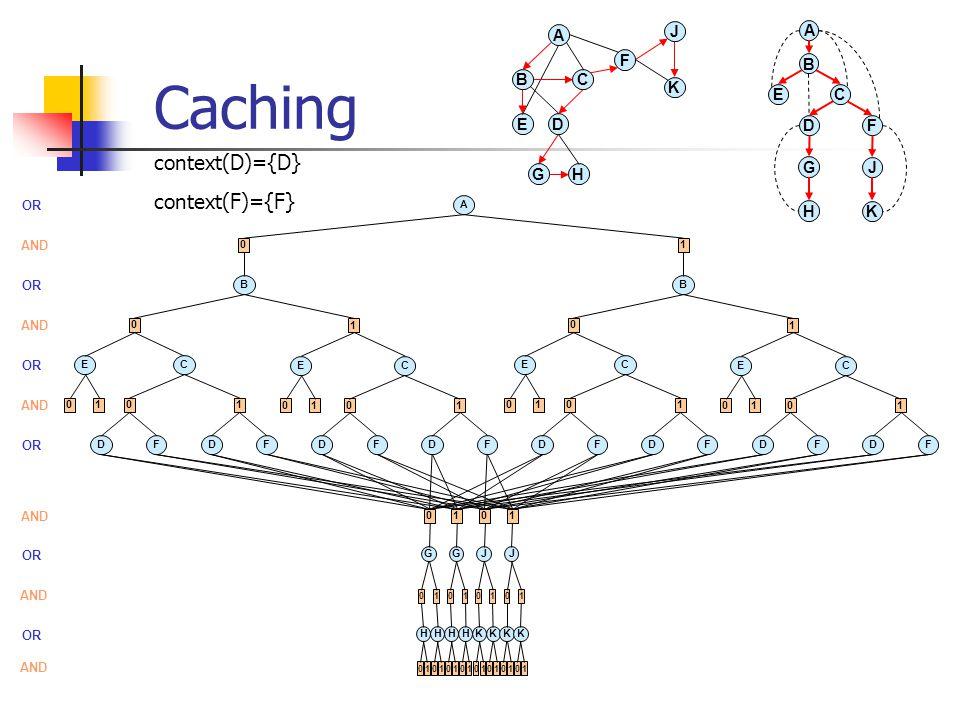 Caching A D BC E F A D B CE F GH J K G H J K A OR 0 AND 1 B OR B 0 AND 1 0 1 E OR C EC EC EC DFDF DFDF DFDF DFDF AND 0101 0101 0101 0101 OR AND 0 G HH 0101 01 1 G HH 0101 01 0 J KK 0101 01 1 J KK 0101 01 context(D)={D} context(F)={F}