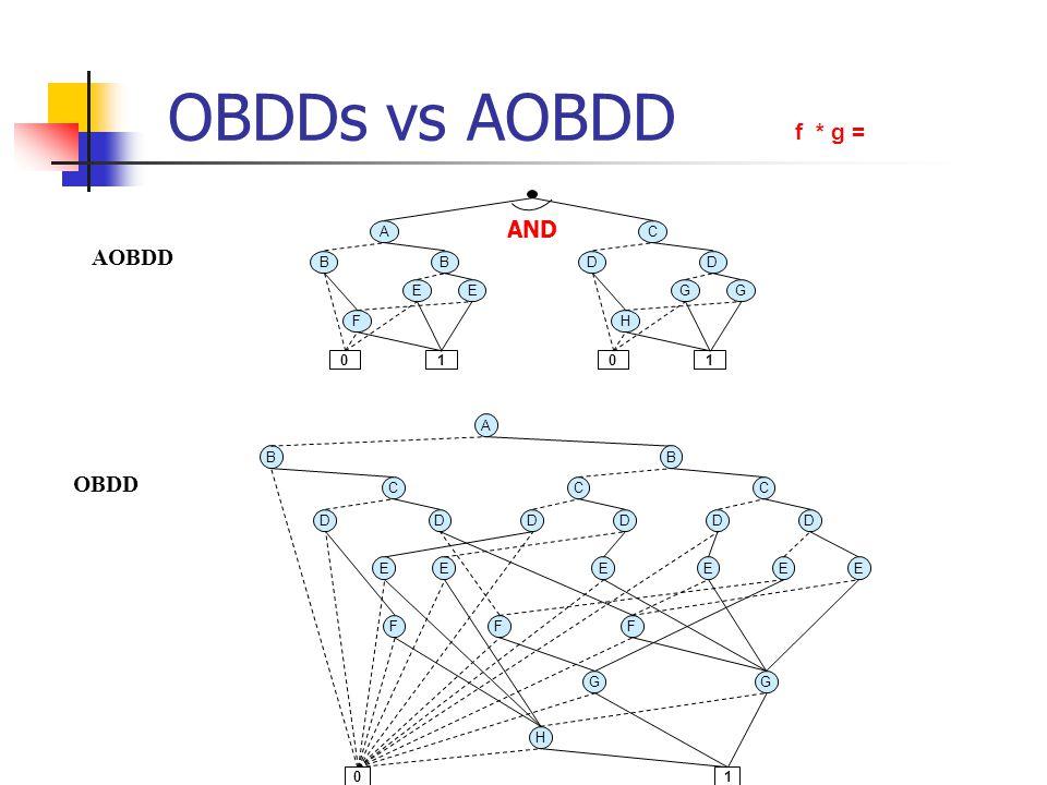 OBDDs vs AOBDD f * g = B A F 01 E B E D C H 01 G D G AND B A C DD C B DD C DD 01 H GG FFF EEEEEE AOBDD OBDD