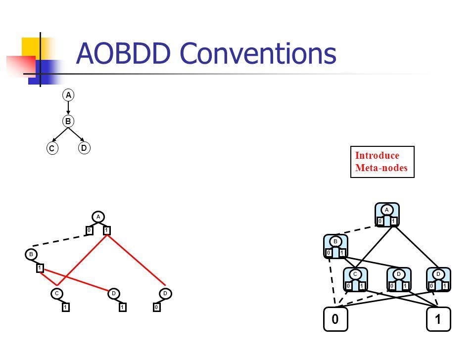 AOBDD Conventions A B D C A 01 B 1 C 1 D 1 D 0 A 01 B 01 0 C 01 1 D 01 D 01 Introduce Meta-nodes