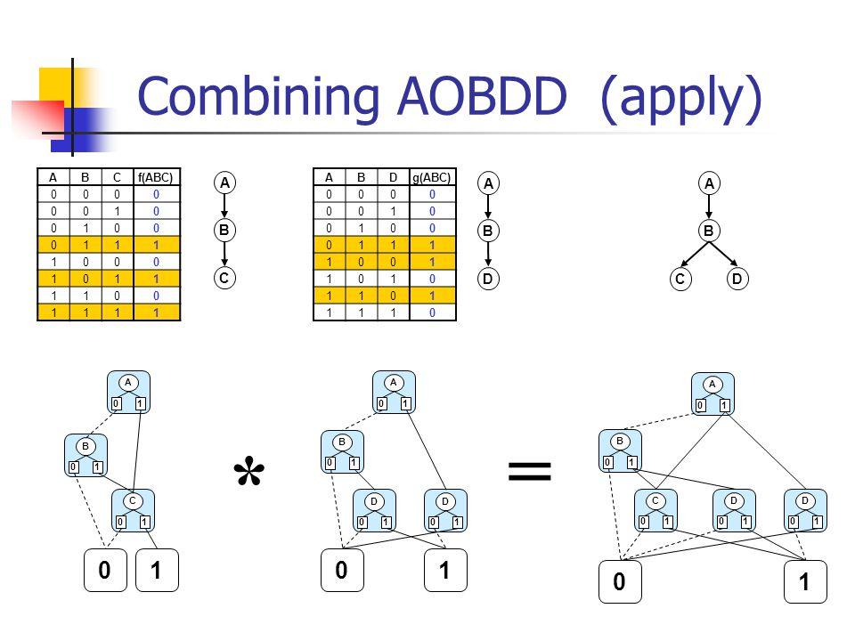 Combining AOBDD (apply) A B C ABCf(ABC) 0000 0010 0100 0111 1000 1011 1100 1111 0 A 01 B 01 1 C 01 * A B D ABDg(ABC) 0000 0010 0100 0111 1001 1010 1101 1110 A B D C 0 A 01 B 01 1 D 01 D 01 = A 01 B 01 0 C 01 1 D 01 D 01