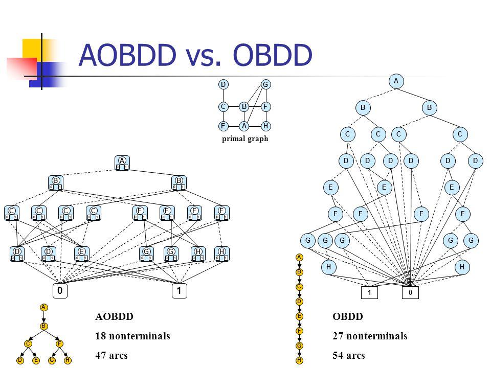 AOBDD vs.