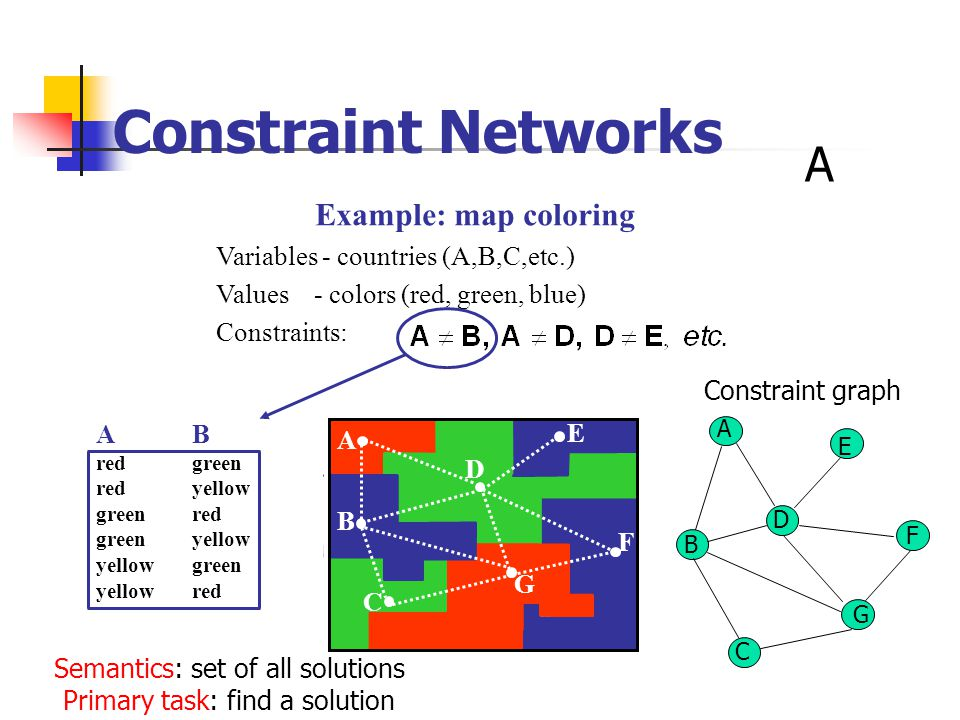 AB redgreen redyellow greenred greenyellow yellowgreen yellow red Example: map coloring Variables - countries (A,B,C,etc.) Values - colors (red, green, blue) Constraints: C A B D E F G A Constraint Networks A B E G D F C Constraint graph Semantics: set of all solutions Primary task: find a solution
