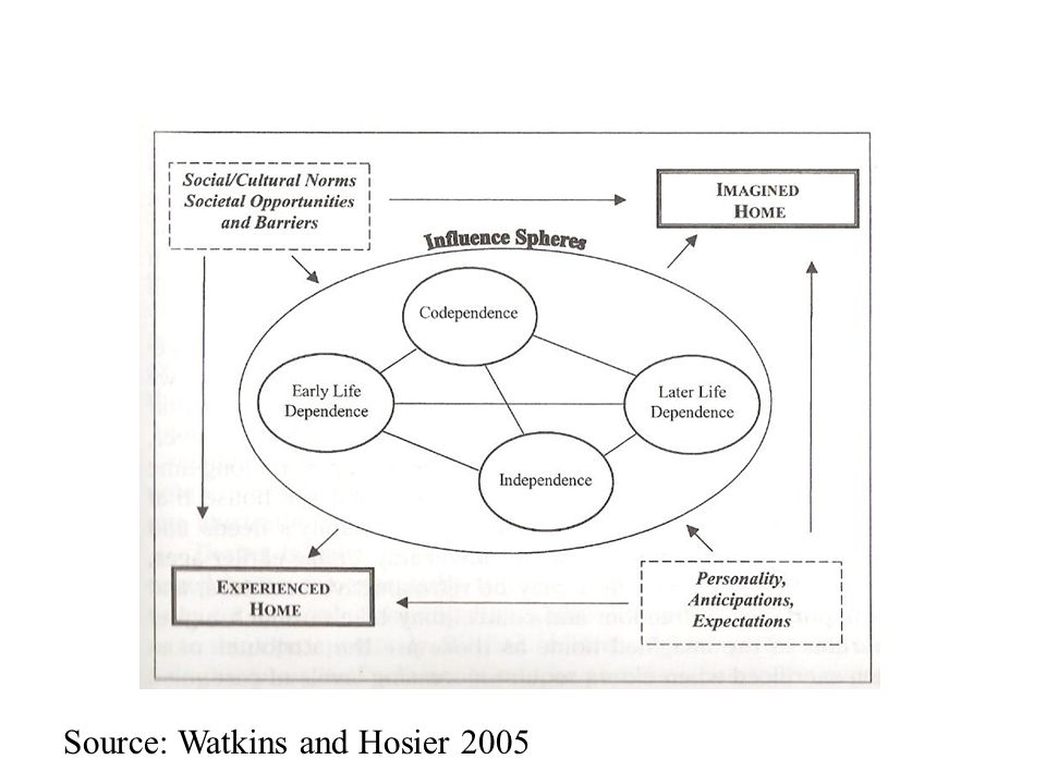 Source: Watkins and Hosier 2005