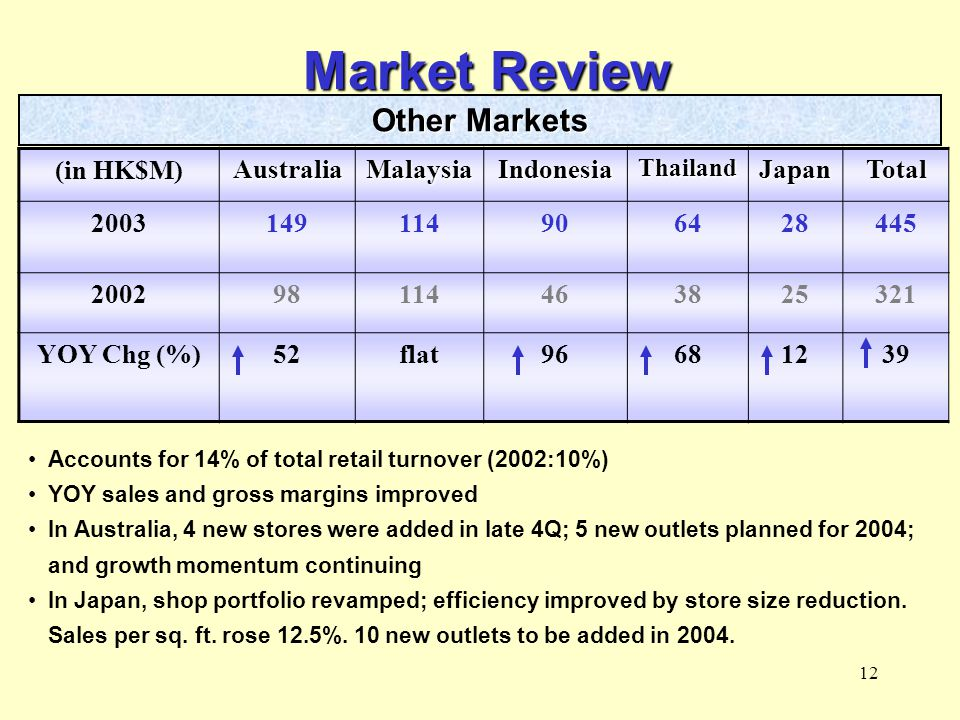 12 Market Review (in HK$M)AustraliaMalaysiaIndonesiaThailandJapanTotal 2003149114906428445 200298114463825321 YOY Chg (%)52flat96681239 Accounts for 14% of total retail turnover (2002:10%) YOY sales and gross margins improved In Australia, 4 new stores were added in late 4Q; 5 new outlets planned for 2004; and growth momentum continuing In Japan, shop portfolio revamped; efficiency improved by store size reduction.