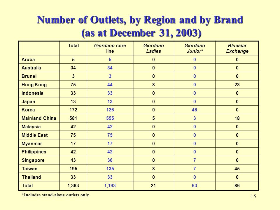 15 Number of Outlets, by Region and by Brand (as at December 31, 2003) TotalGiordano core line Giordano Ladies Giordano Junior* Bluestar Exchange Aruba55000 Australia34 000 Brunei33000 Hong Kong75448023 Indonesia33 000 Japan13 000 Korea1721260460 Mainland China5815555318 Malaysia42 000 Middle East75 000 Myanmar17 000 Philippines42 000 Singapore4336070 Taiwan1951358745 Thailand33 000 Total1,3631,193216386 *Includes stand-alone outlets only