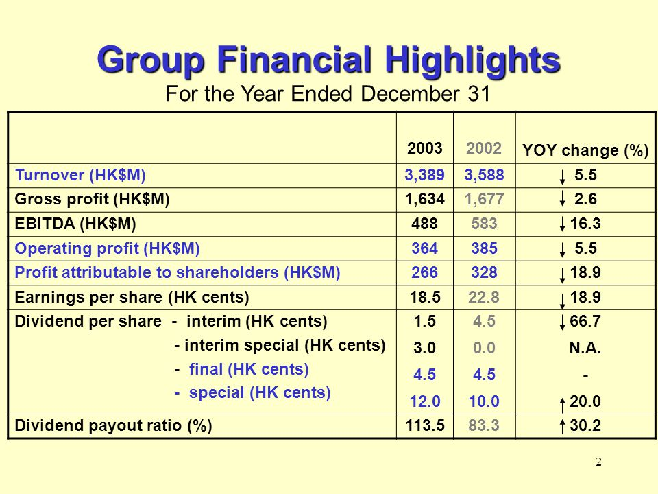 2 Group Financial Highlights For the Year Ended December 31 YOY change (%) 20032002 Turnover (HK$M)3,3893,5885.5 Gross profit (HK$M)1,6341,6772.6 EBITDA (HK$M)48858316.3 Operating profit (HK$M)3643855.5 Profit attributable to shareholders (HK$M)26632818.9 Earnings per share (HK cents)18.522.818.9 Dividend per share - interim (HK cents) - interim special (HK cents) - final (HK cents) - special (HK cents) 1.5 3.0 4.5 12.0 4.5 0.0 4.5 10.0 66.7 N.A.