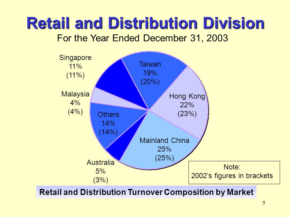 5 Retail and Distribution Division For the Year Ended December 31, 2003 Retail and Distribution Turnover Composition by Market Mainland China 25% (25%) Hong Kong 22% (23%) Taiwan 19% (20%) Singapore 11% (11%) Malaysia 4% (4%) Others 14% (14%) Australia 5% (3%) Note: 2002s figures in brackets