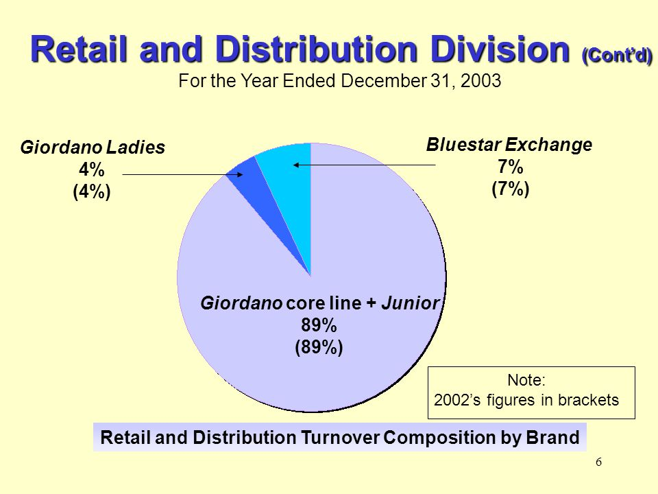 6 Retail and Distribution Division (Contd) For the Year Ended December 31, 2003 Retail and Distribution Turnover Composition by Brand Giordano Ladies 4% (4%) Bluestar Exchange 7% (7%) Giordano core line + Junior 89% (89%) Note: 2002s figures in brackets