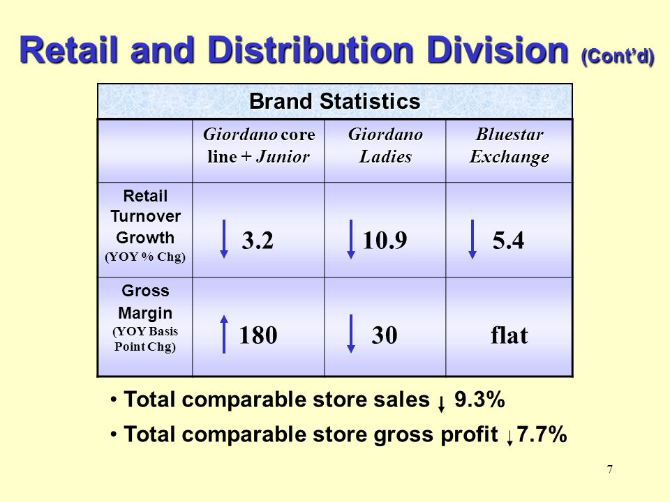 7 Retail and Distribution Division (Contd) Giordano core line + Junior Giordano Ladies Bluestar Exchange Retail Turnover Growth (YOY % Chg) 3.210.95.4 Gross Margin (YOY Basis Point Chg) 18030flat Total comparable store sales 9.3% Total comparable store gross profit 7.7% Brand Statistics
