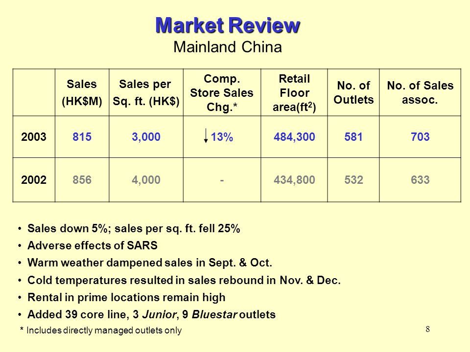8 Market Review Mainland China Sales down 5%; sales per sq.