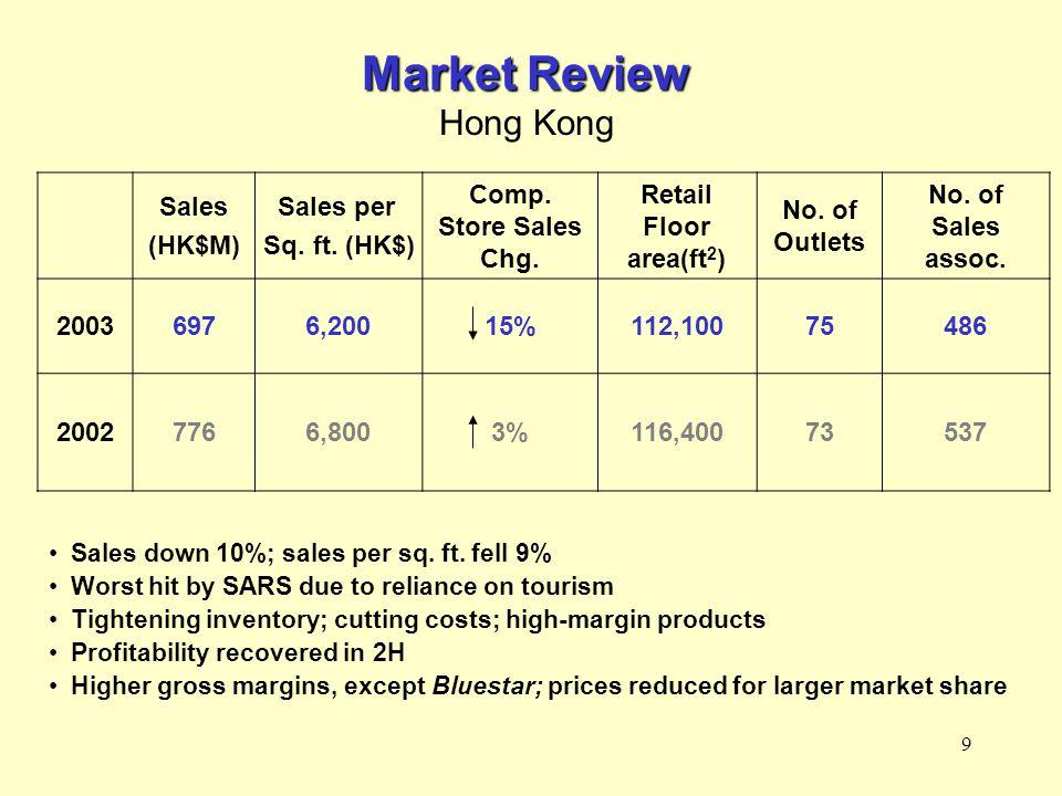 10 Sales down 11%; sales per sq.ft.