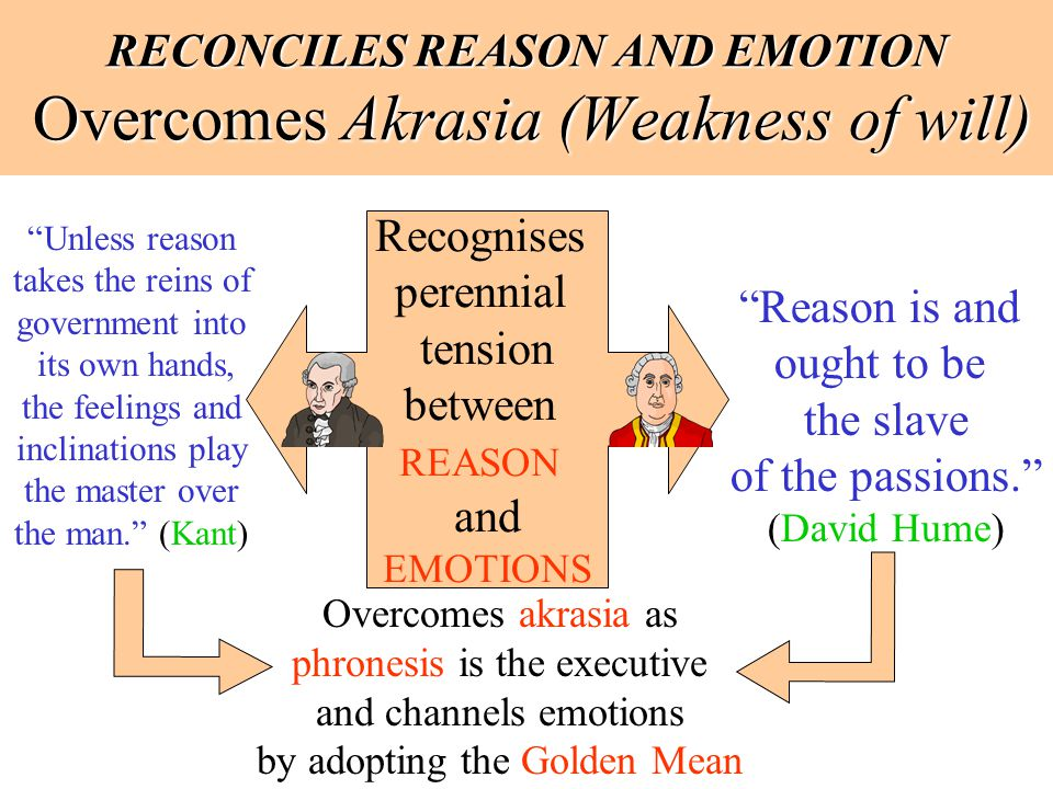 RECONCILES REASON AND EMOTION Overcomes Akrasia (Weakness of will) Recognises perennial tension between REASON and EMOTIONS Unless reason takes the re