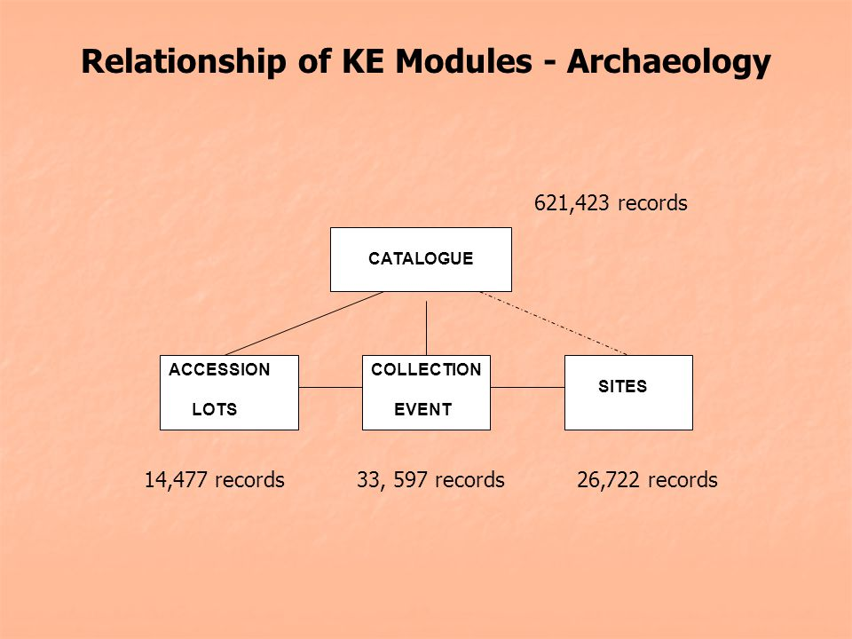 Relationship of KE Modules - Archaeology CATALOGUE COLLECTION EVENT SITES ACCESSION LOTS 621,423 records 14,477 records33, 597 records26,722 records