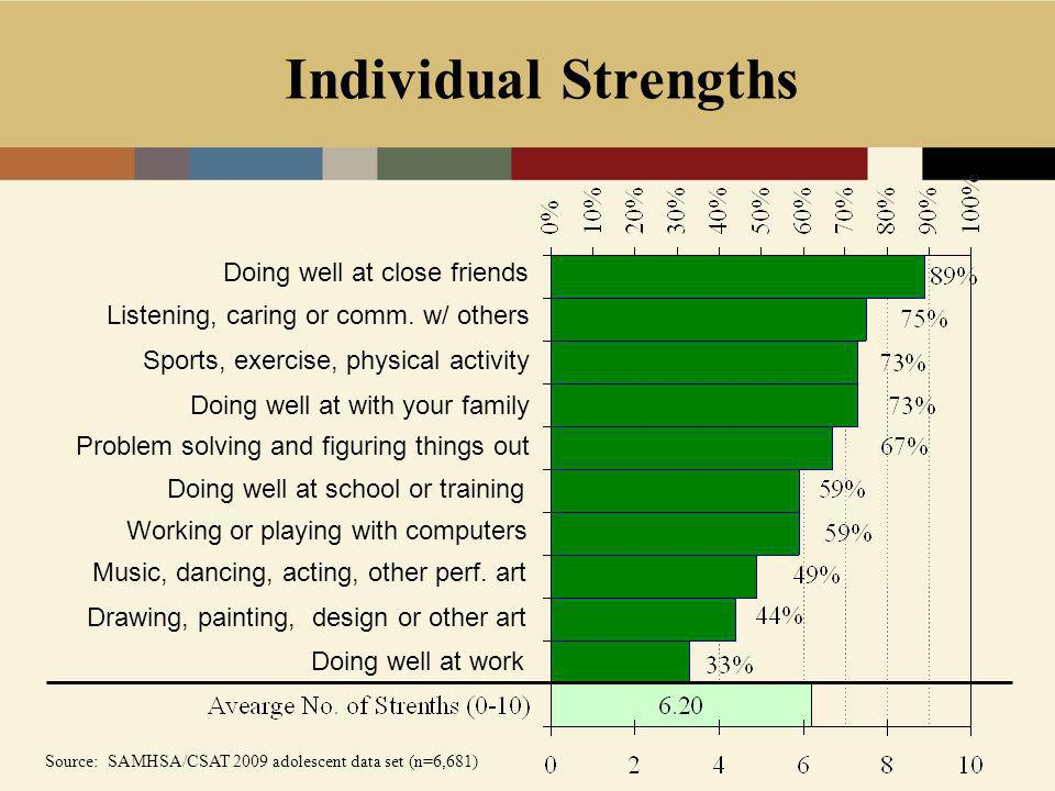Individual Strengths Doing well at close friends Listening, caring or comm.
