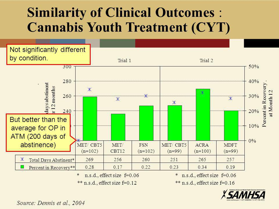 Similarity of Clinical Outcomes : Cannabis Youth Treatment (CYT) Source: Dennis et al., 2004 200 220 240 260 280 300 Total days abstinent.