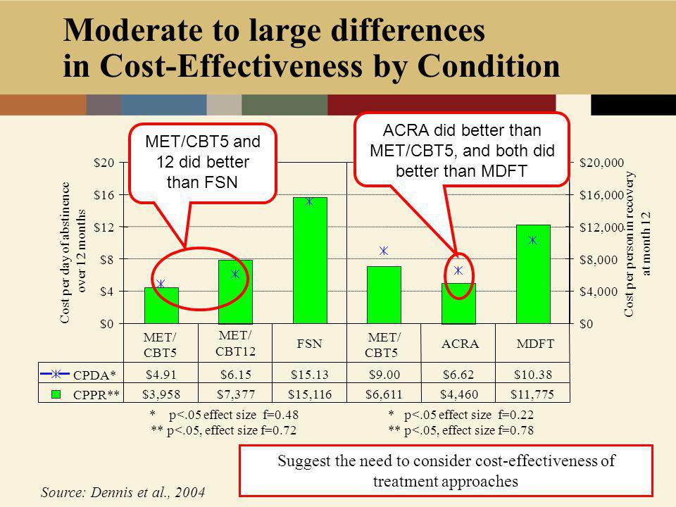 Moderate to large differences in Cost-Effectiveness by Condition Source: Dennis et al., 2004 $0 $4 $8 $12 $16 $20 Cost per day of abstinence over 12 months $0 $4,000 $8,000 $12,000 $16,000 $20,000 Cost per person in recovery at month 12 CPDA* $4.91 $6.15 $15.13 $9.00 $6.62 $10.38 CPPR** $3,958 $7,377 $15,116 $6,611 $4,460 $11,775 MET/ CBT5 MET/ CBT12 FSN MET/ CBT5 ACRA MDFT * p<.05 effect size f=0.48 ** p<.05, effect size f=0.72 Trial 1 Trial 2 * p<.05 effect size f=0.22 ** p<.05, effect size f=0.78 MET/CBT5 and 12 did better than FSN ACRA did better than MET/CBT5, and both did better than MDFT Suggest the need to consider cost-effectiveness of treatment approaches