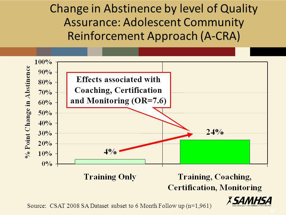 27 Change in Abstinence by level of Quality Assurance: Adolescent Community Reinforcement Approach (A-CRA) Source: CSAT 2008 SA Dataset subset to 6 Month Follow up (n=1,961) Effects associated with Coaching, Certification and Monitoring (OR=7.6)