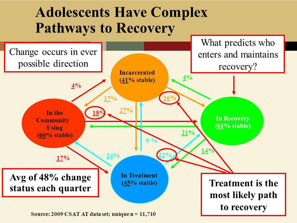 Adolescents Have Complex Pathways to Recovery In the Community Using (60% stable) In Treatment (45% stable) In Recovery (61% stable) Incarcerated (41% stable) Source: 2009 CSAT AT data set; unique n = 11,710 Avg of 48% change status each quarter 18% 16% 22% 17% 27% 14% 17% 24% 21% 9 % 4%4% 4%4% Treatment is the most likely path to recovery What predicts who enters and maintains recovery.