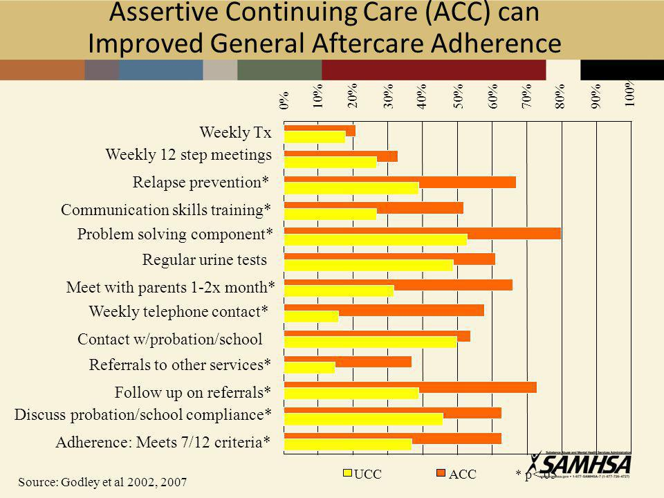 Assertive Continuing Care (ACC) can Improved General Aftercare Adherence Source: Godley et al 2002, 2007 0% 10% 20% 30% 40%50%60%70%80% WeeklyTx Weekly 12 step meetings Regular urine tests Contact w/probation/school Follow up on referrals* ACC * p<.05 90% 100% Relapse prevention* Communication skills training* Problem solving component* Meet with parents 1-2x month* Weekly telephone contact* Referrals to other services* Discuss probation/school compliance* Adherence: Meets 7/12 criteria* UCC