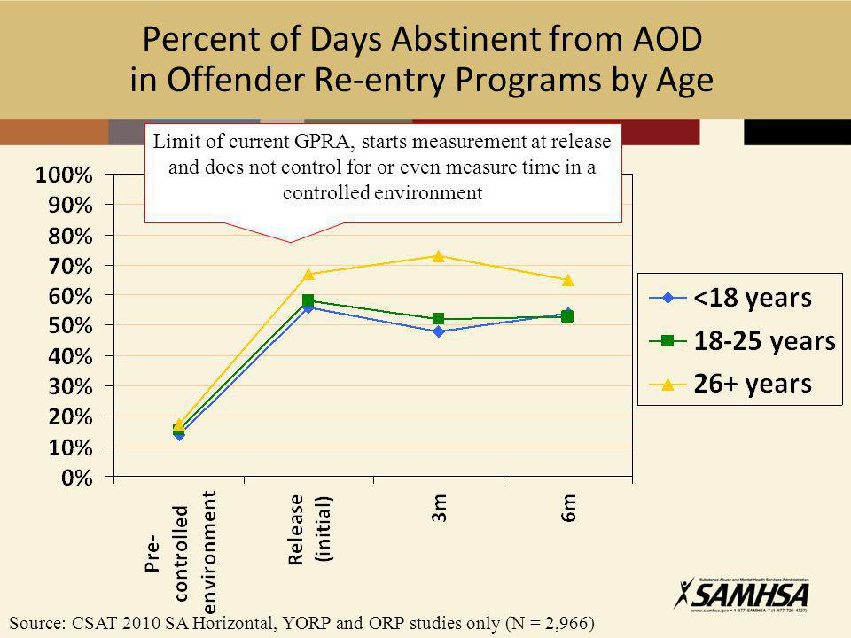 Percent of Days Abstinent from AOD in Offender Re-entry Programs by Age Source: CSAT 2010 SA Horizontal, YORP and ORP studies only (N = 2,966) Limit of current GPRA, starts measurement at release and does not control for or even measure time in a controlled environment