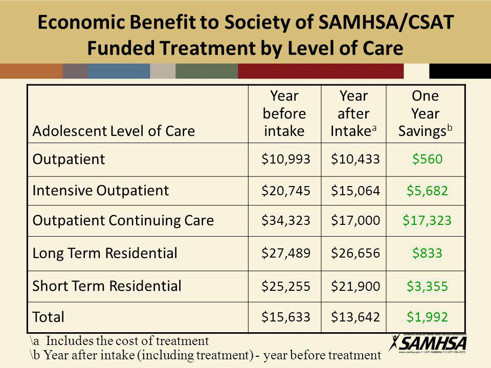 Economic Benefit to Society of SAMHSA/CSAT Funded Treatment by Level of Care Adolescent Level of Care Year before intake Year after Intake a One Year Savings b Outpatient $10,993 $10,433 $560 Intensive Outpatient $20,745 $15,064 $5,682 Outpatient Continuing Care $34,323 $17,000 $17,323 Long Term Residential $27,489 $26,656 $833 Short Term Residential $25,255 $21,900 $3,355 Total $15,633 $13,642 $1,992 \a Includes the cost of treatment \b Year after intake (including treatment) - year before treatment