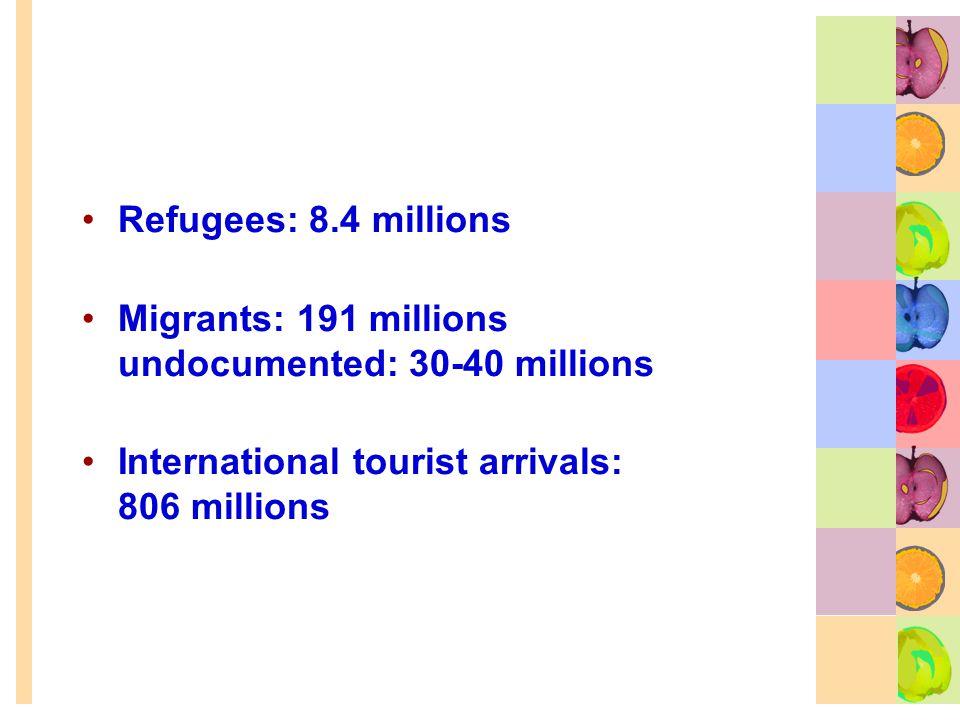 Refugees: 8.4 millions Migrants: 191 millions undocumented: 30-40 millions International tourist arrivals: 806 millions