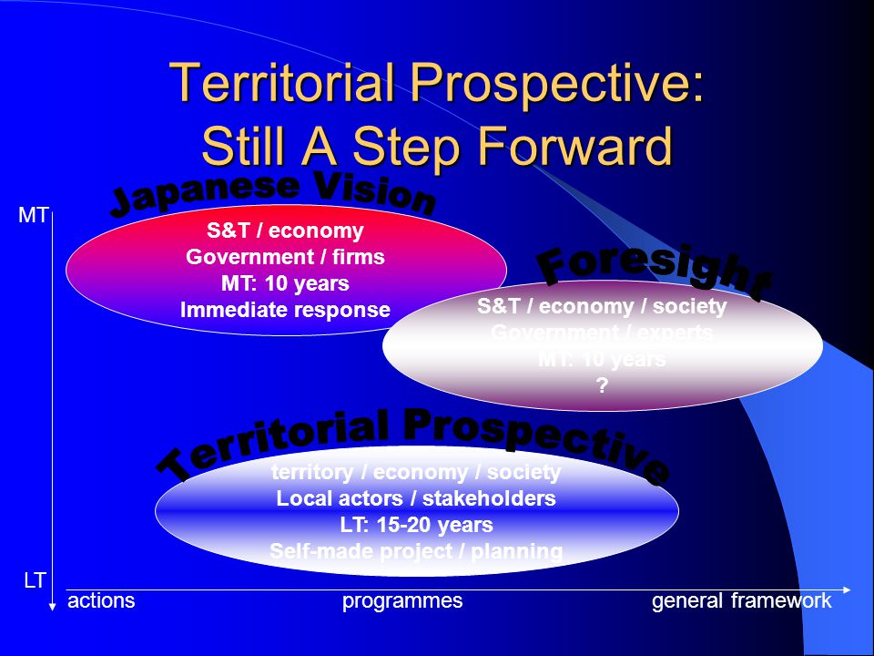 Key Words For Territorial Prospective Human being as the centre of any meaning Future to be built Problem-solving, concrete Interdisciplinary Long term view Systemic thinking Responsibility: involve relevant actors (stakeholders) Project based on a shared vision Large participation Introduce and accompany change Rigorous methodology