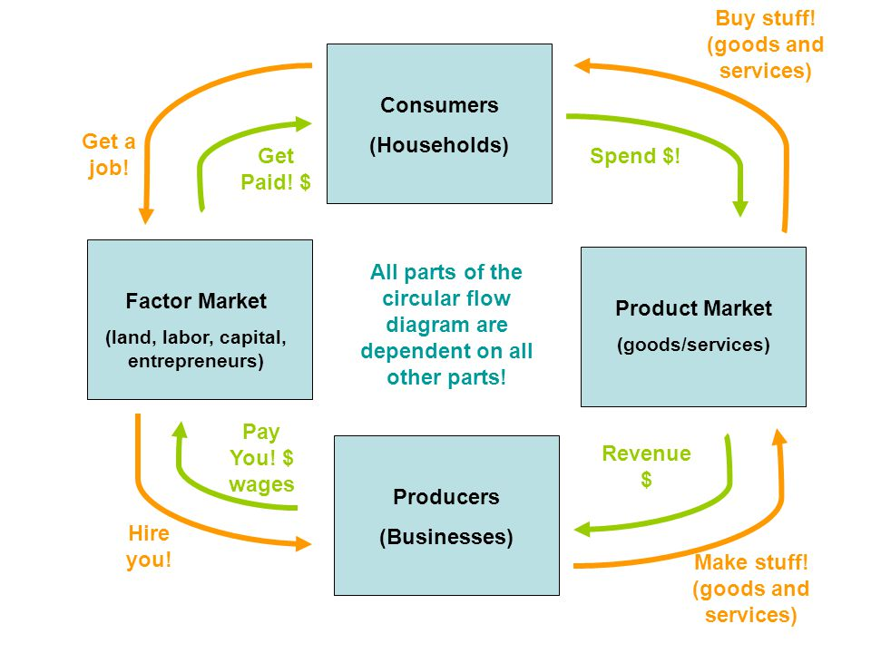 Consumers (Households) Producers (Businesses) Product Market (goods/services) Factor Market (land, labor, capital, entrepreneurs) Get a job.