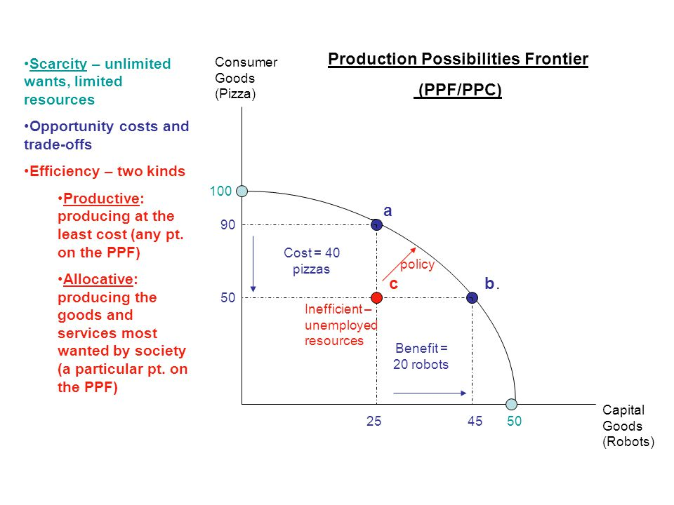Production Possibilities Frontier (PPF/PPC) Capital Goods (Robots) Consumer Goods (Pizza) Scarcity – unlimited wants, limited resources Opportunity costs and trade-offs Efficiency – two kinds Productive: producing at the least cost (any pt.