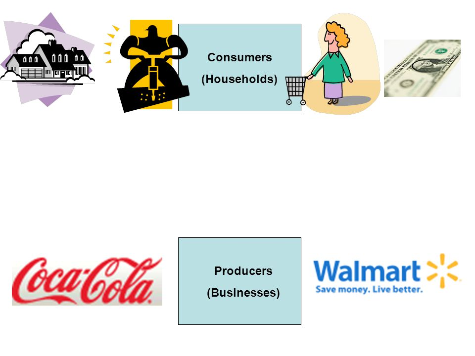 Consumers (Households) Producers (Businesses) A market is anything that brings together buyers and sellers