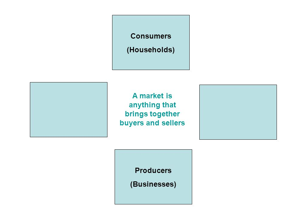 Consumers (Households) Producers (Businesses) Product Market (goods/services)