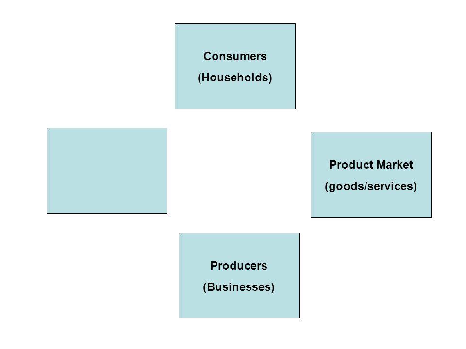 Consumers (Households) Producers (Businesses) Product Market (goods/services) Factor Market (resource market) (land, labor, capital, entrepreneurs)