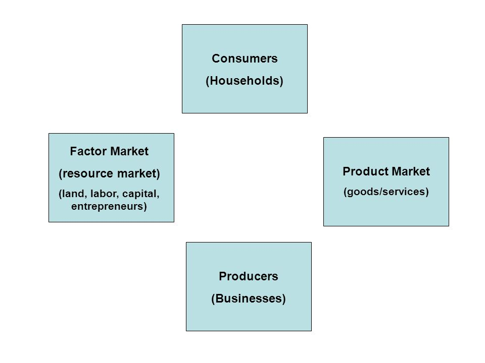 Consumers (Households) Producers (Businesses) Product Market (goods/services) Factor Market (resource market) (land, labor, capital, entrepreneurs)