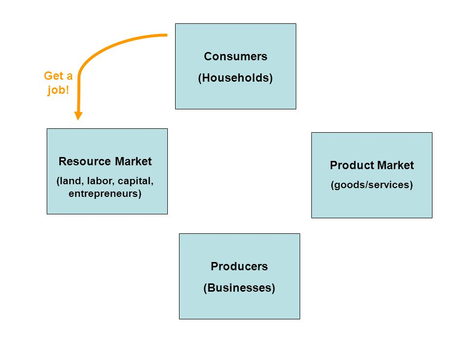 Consumers (Households) Producers (Businesses) Product Market (goods/services) Resource Market (land, labor, capital, entrepreneurs) Get a job!