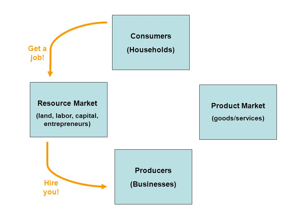 Production Possibilities Frontier (PPF/PPC) Capital Goods (Robots) Consumer Goods (Pizza)