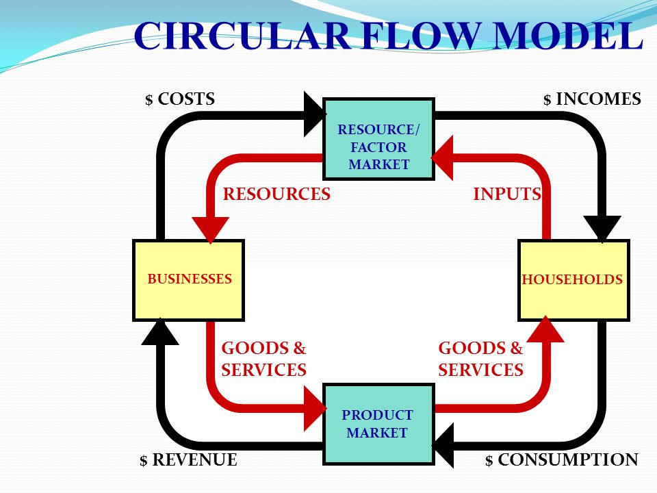 BUSINESSES HOUSEHOLDS RESOURCE/ FACTOR MARKET RESOURCESINPUTS $ COSTS$ INCOMES PRODUCT MARKET GOODS & SERVICES GOODS & SERVICES $ CONSUMPTION$ REVENUE