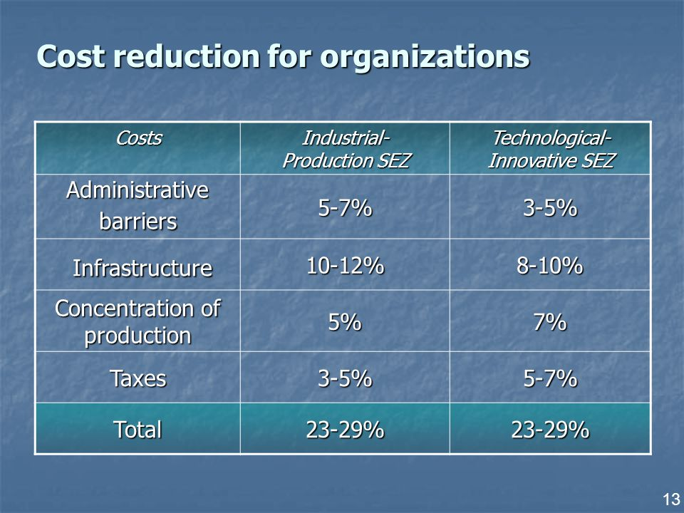 13 Cost reduction for organizations Costs Industrial- Production SEZ Technological- Innovative SEZ Administrative barriers 5-7%3-5% Infrastructure Infrastructure10-12%8-10% Concentration of production 5%7% Taxes3-5%5-7% Total23-29%23-29%