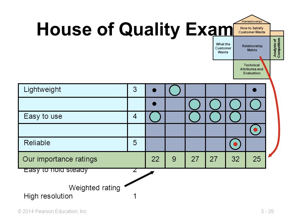 5 - 29© 2014 Pearson Education, Inc. House of Quality Example Weighted rating Lightweight 3 Easy to use 4 Reliable5 Easy to hold steady 2 High resolut