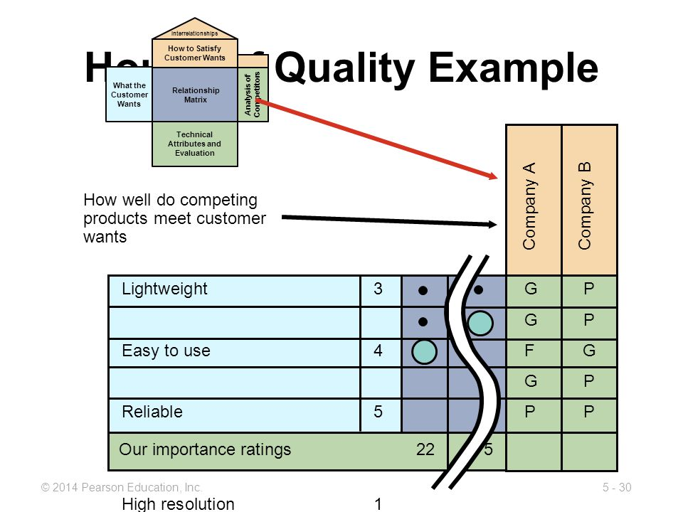 5 - 30© 2014 Pearson Education, Inc. House of Quality Example Company A Company B GPGPFGGPPPGPGPFGGPPPP Lightweight 3 Easy to use 4 Reliable5 Easy to